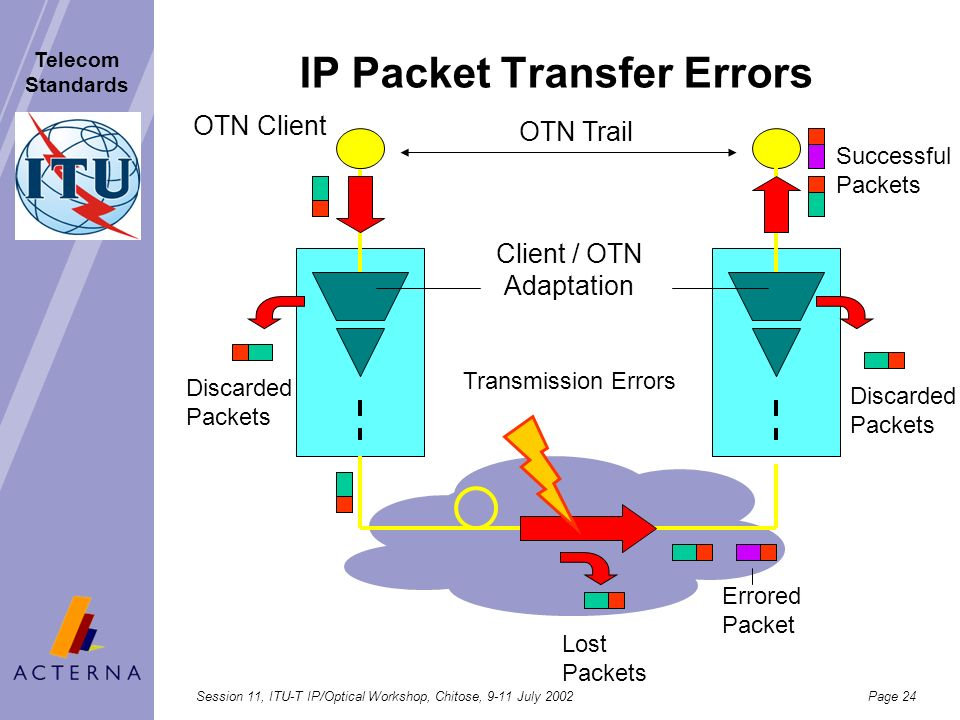 IP Packet Transfer Errors