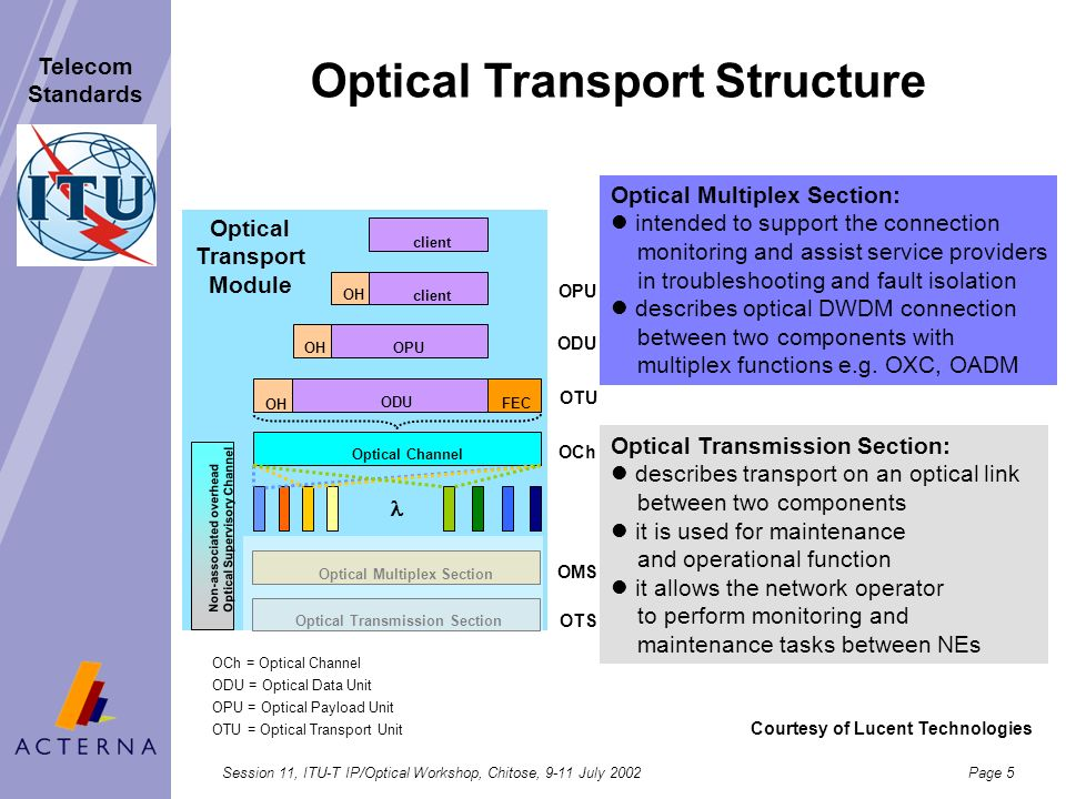 Optical Transport Structure