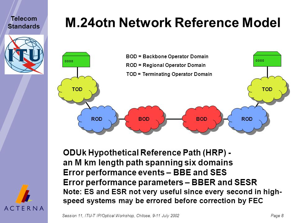 M.24otn Network Reference Model