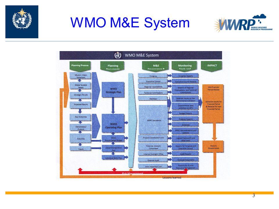 WMO M&E System