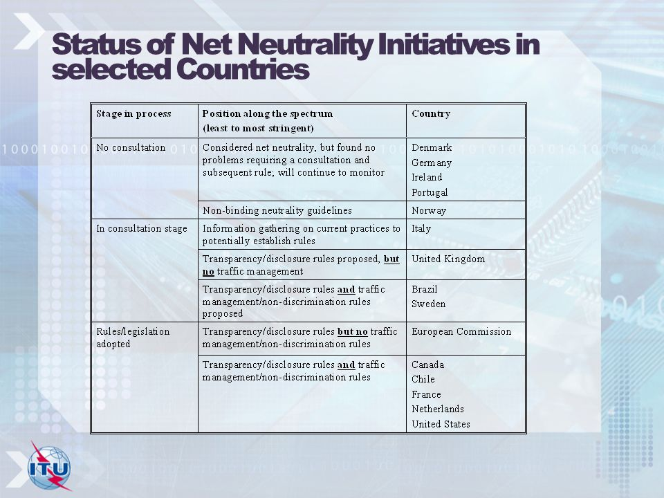 Status of Net Neutrality Initiatives in selected Countries