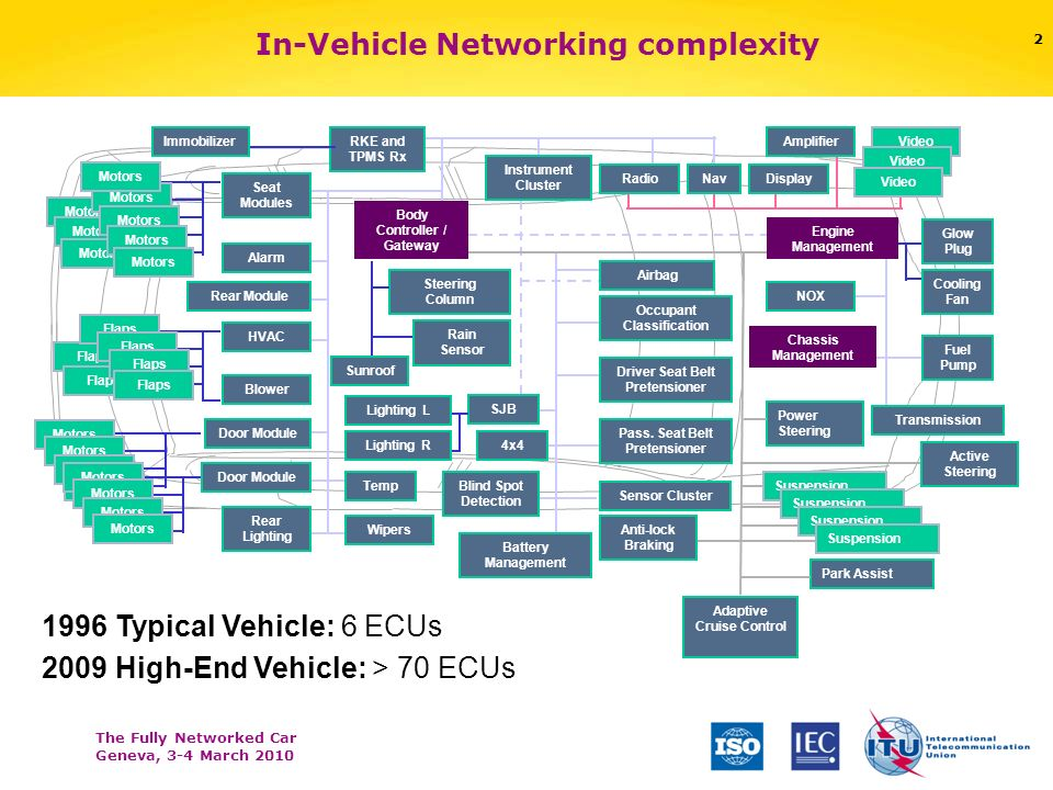In-Vehicle Networking complexity