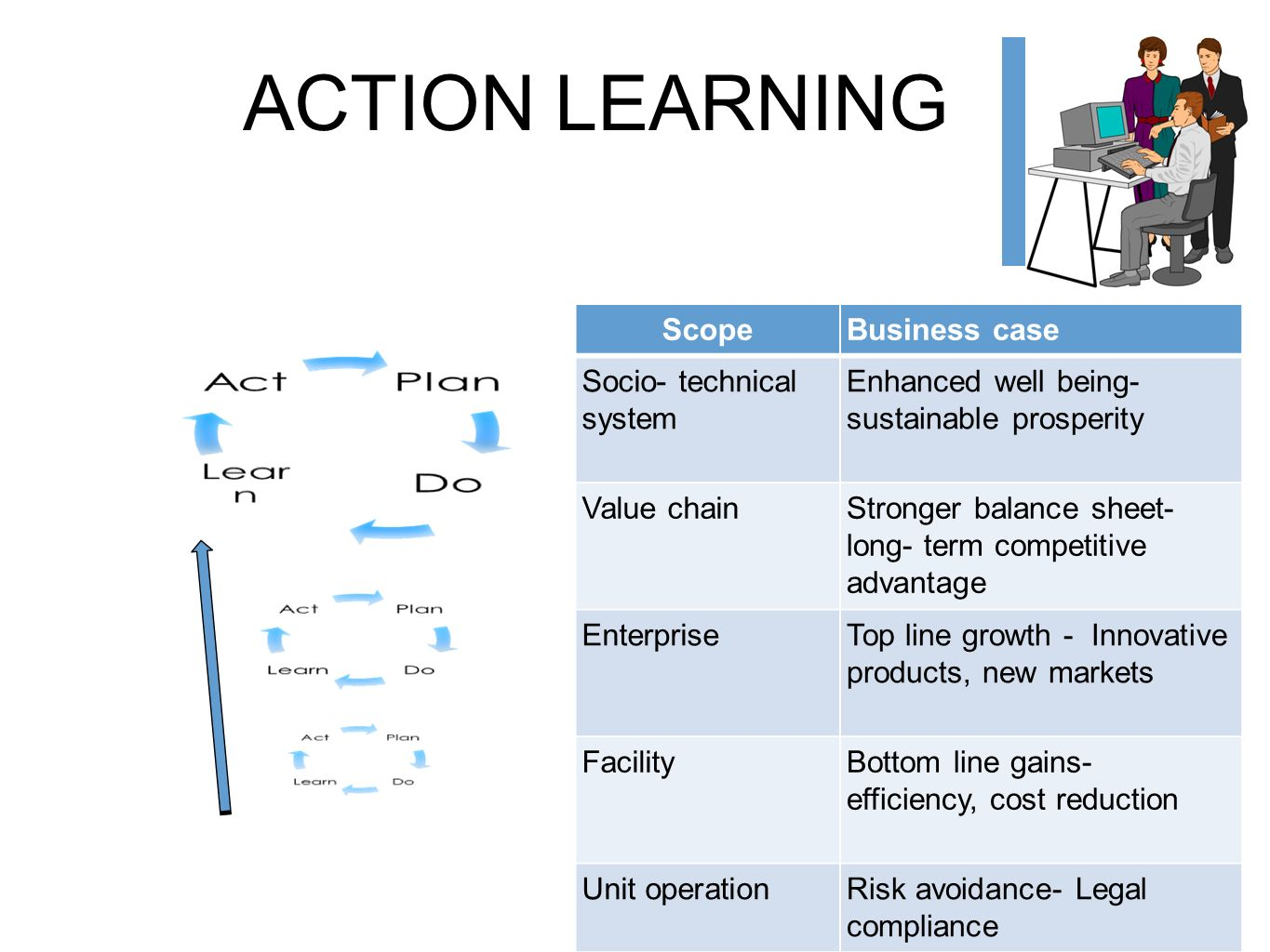 ACTION LEARNING Scope Business case Socio- technical system