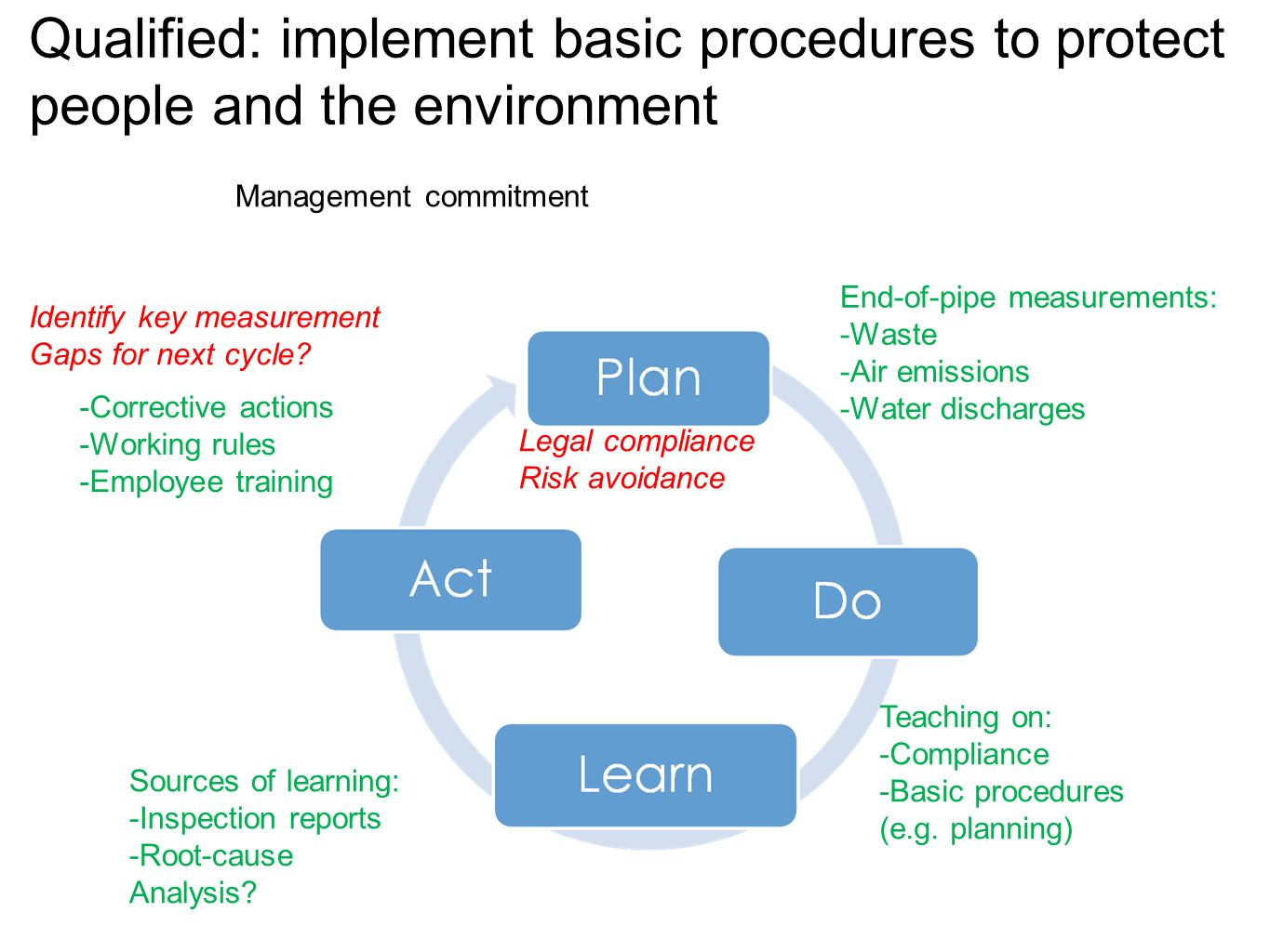 Qualified: implement basic procedures to protect people and the environment