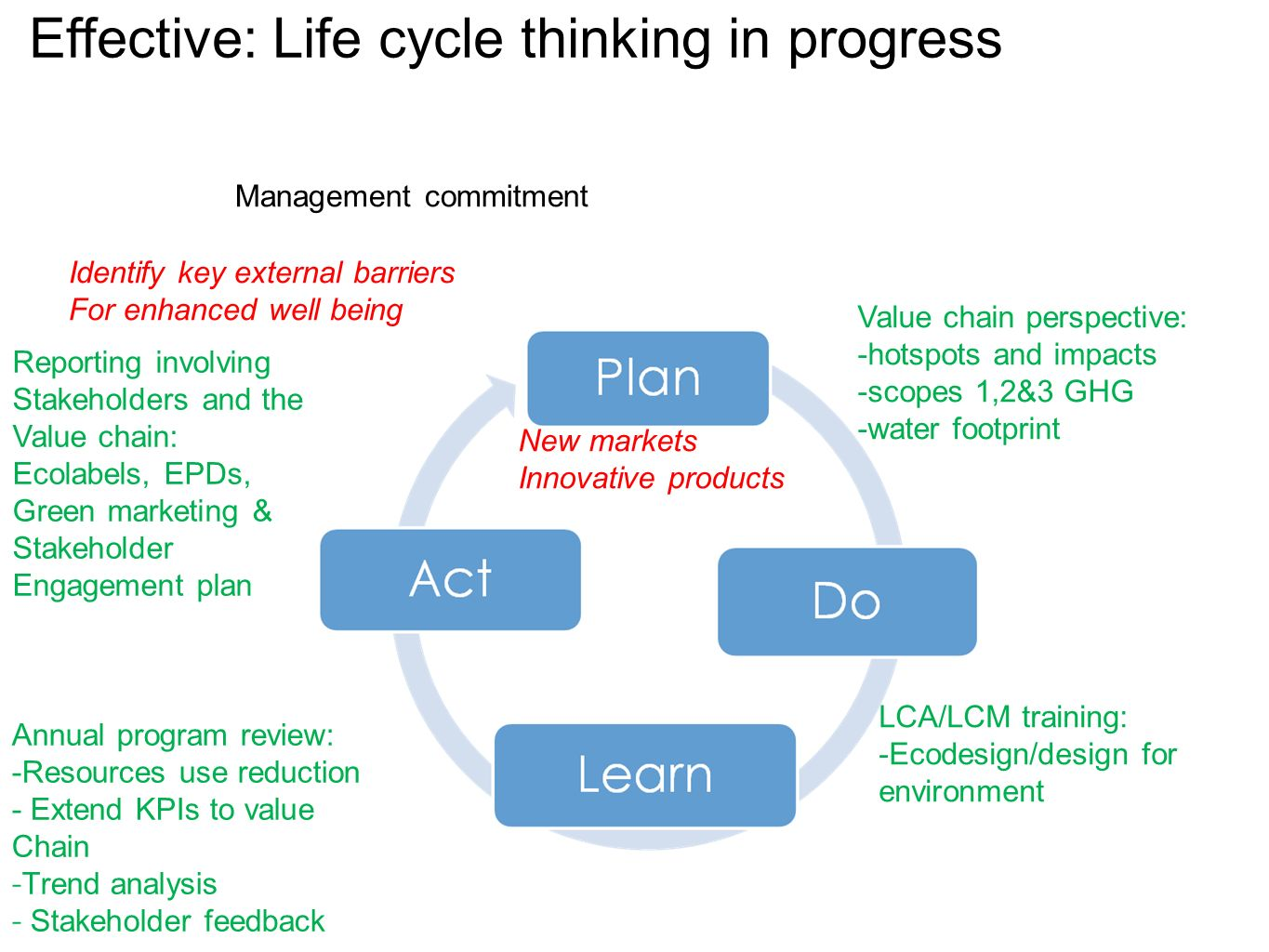 Effective: Life cycle thinking in progress