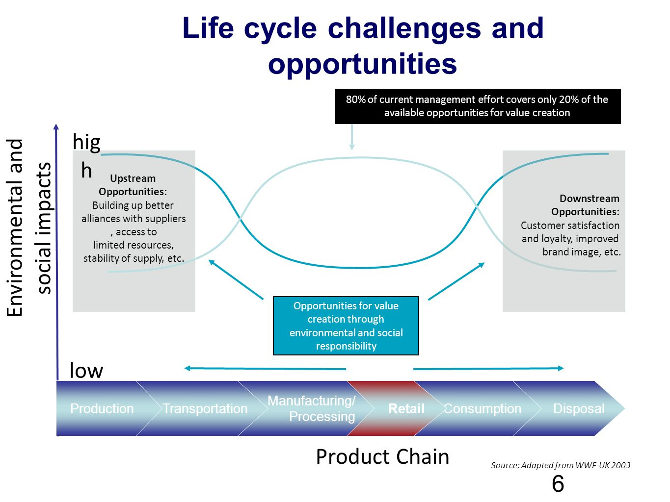 Life cycle challenges and opportunities