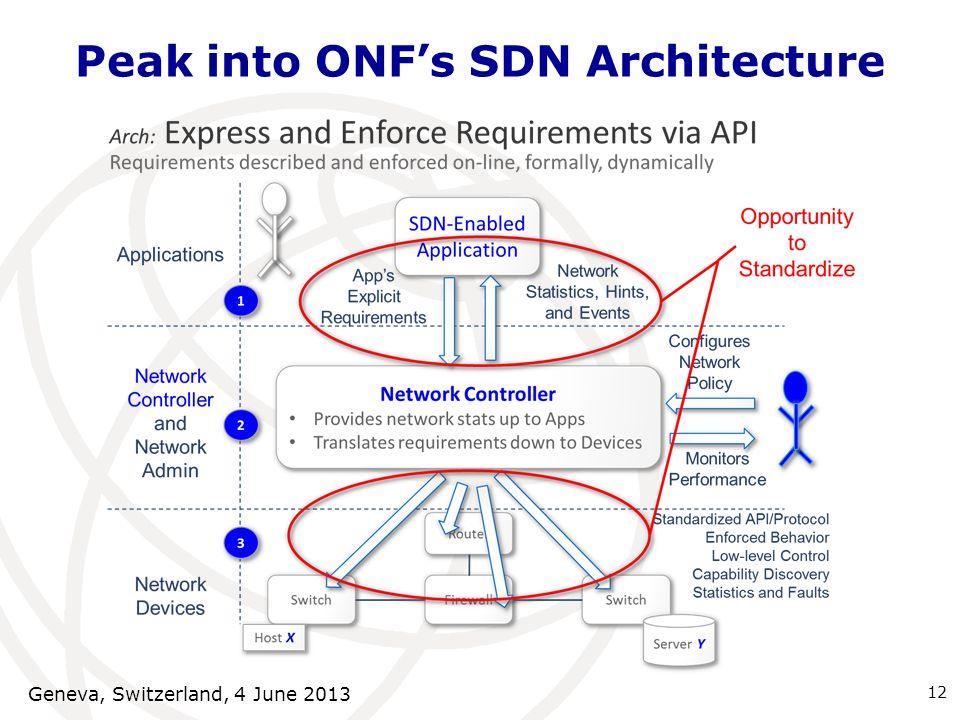 Peak into ONF's SDN Architecture