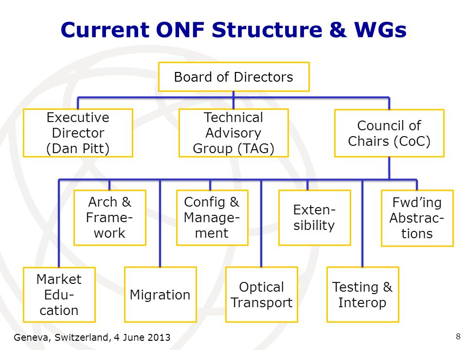 Current ONF Structure & WGs