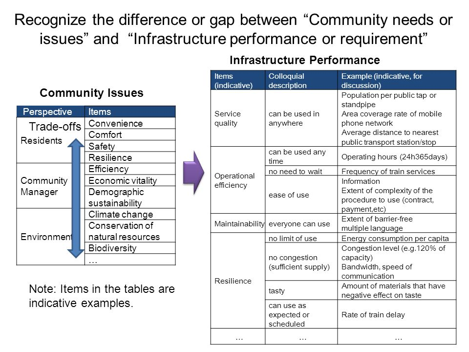 Recognize the difference or gap between Community needs or issues and Infrastructure performance or requirement