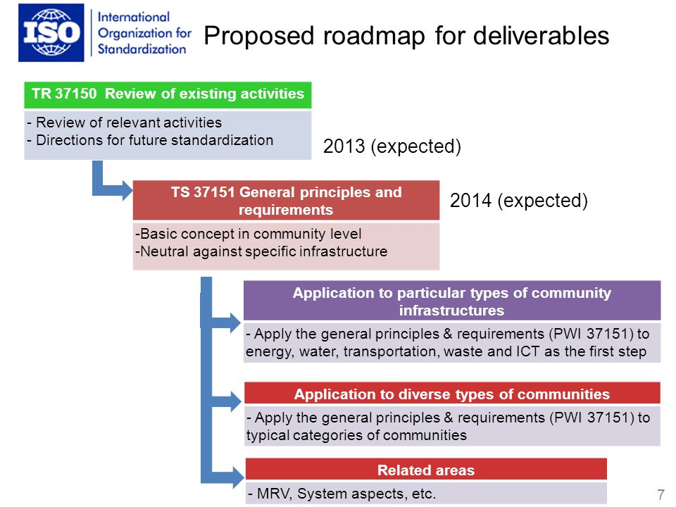 Proposed roadmap for deliverables