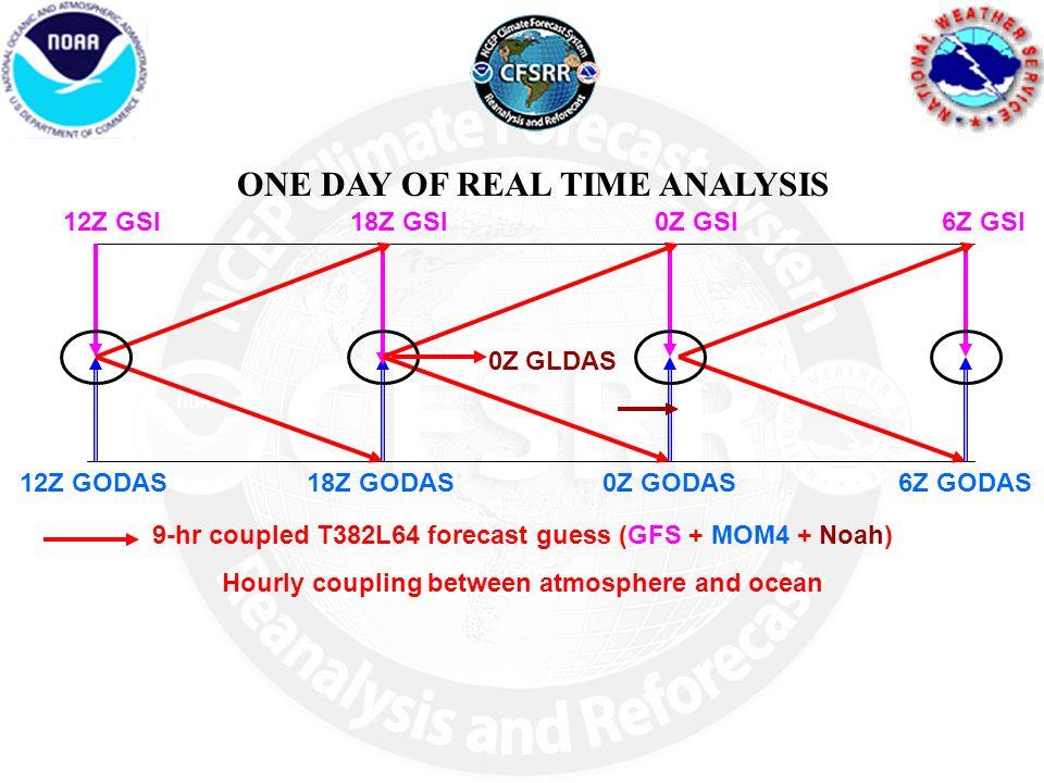 Hourly coupling between atmosphere and ocean