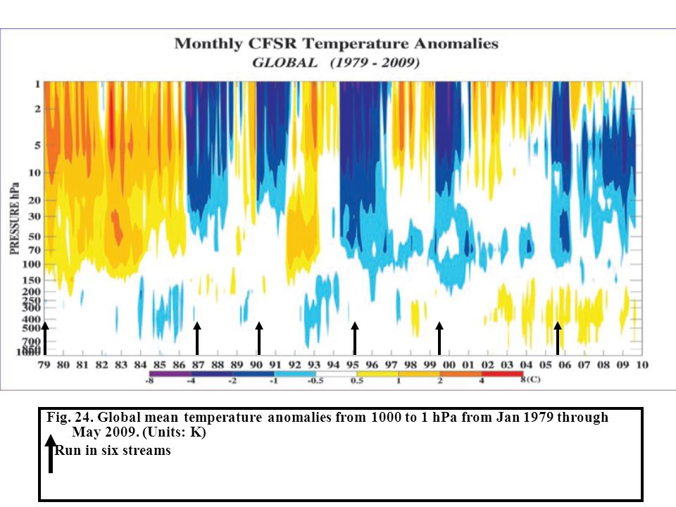 Fig. 24. Global mean temperature anomalies from 1000 to 1 hPa from Jan 1979 through May 2009. (Units: K)