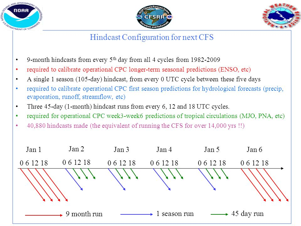 Hindcast Configuration for next CFS