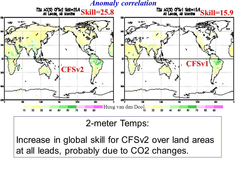 Anomaly correlation Skill=25.8. Skill=15.9. CFSv1. CFSv2. Huug van den Dool. 2-meter Temps: