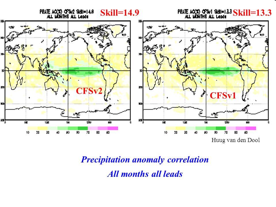 Precipitation anomaly correlation