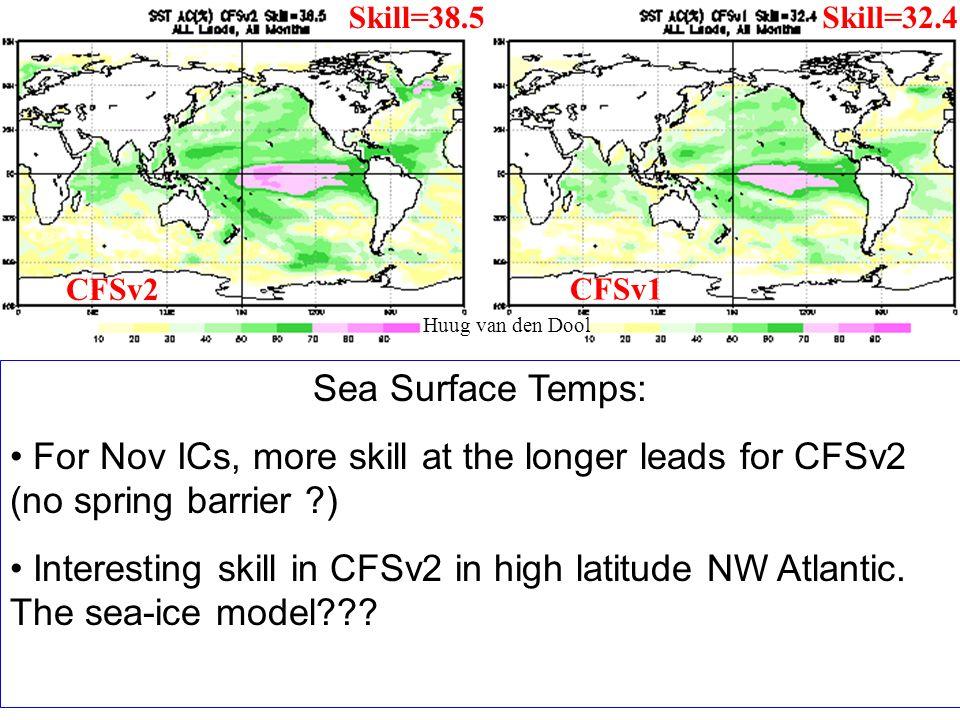 Skill=38.5 Skill=32.4. CFSv2. CFSv1. Huug van den Dool. Sea Surface Temps:
