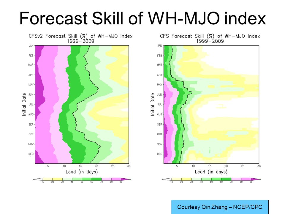 Forecast Skill of WH-MJO index