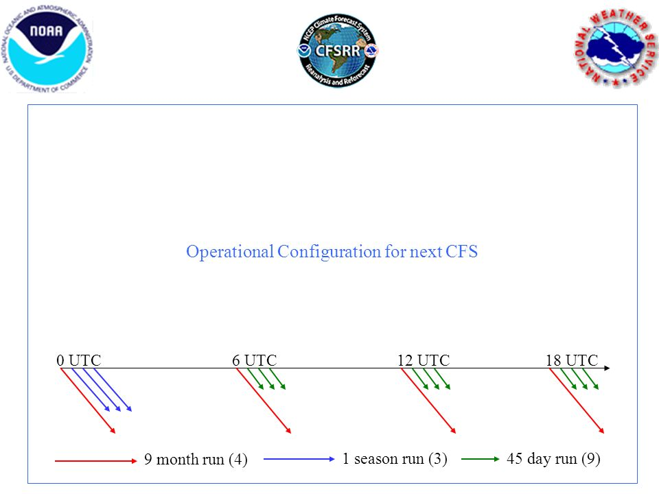 Operational Configuration for next CFS