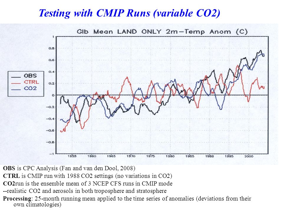 Testing with CMIP Runs (variable CO2)