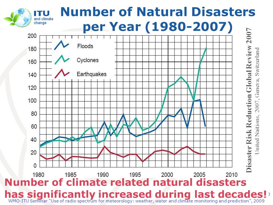 Number of Natural Disasters per Year (1980-2007)