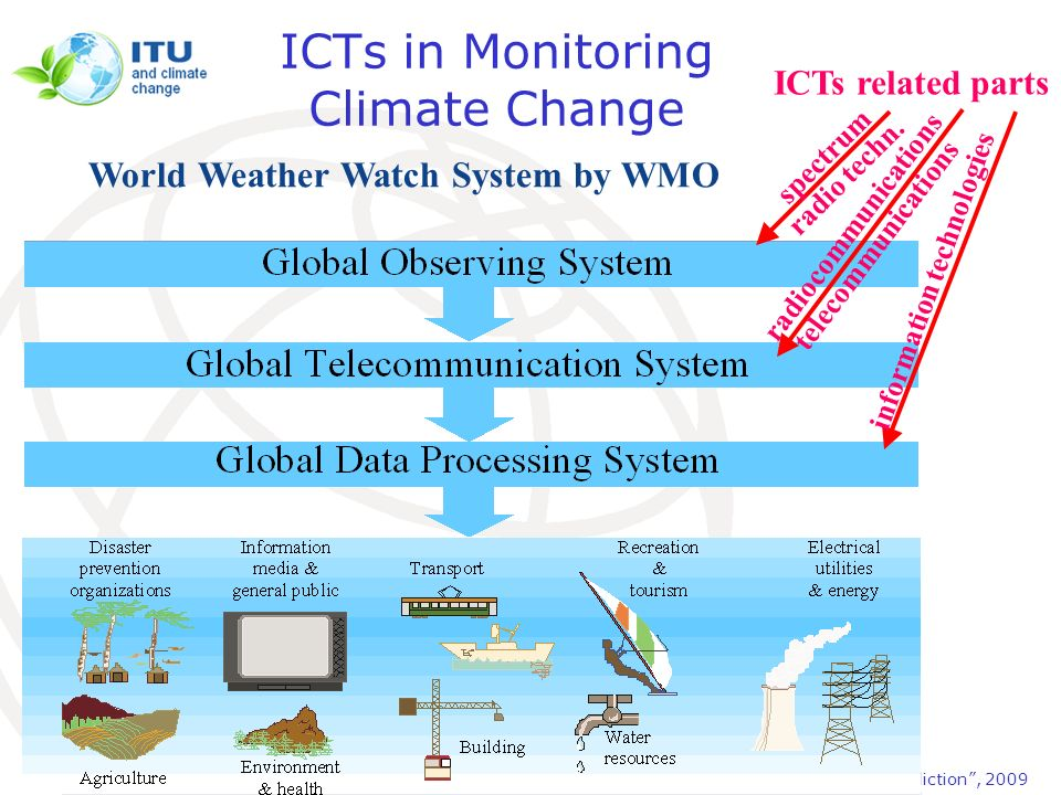 ICTs in Monitoring Climate Change