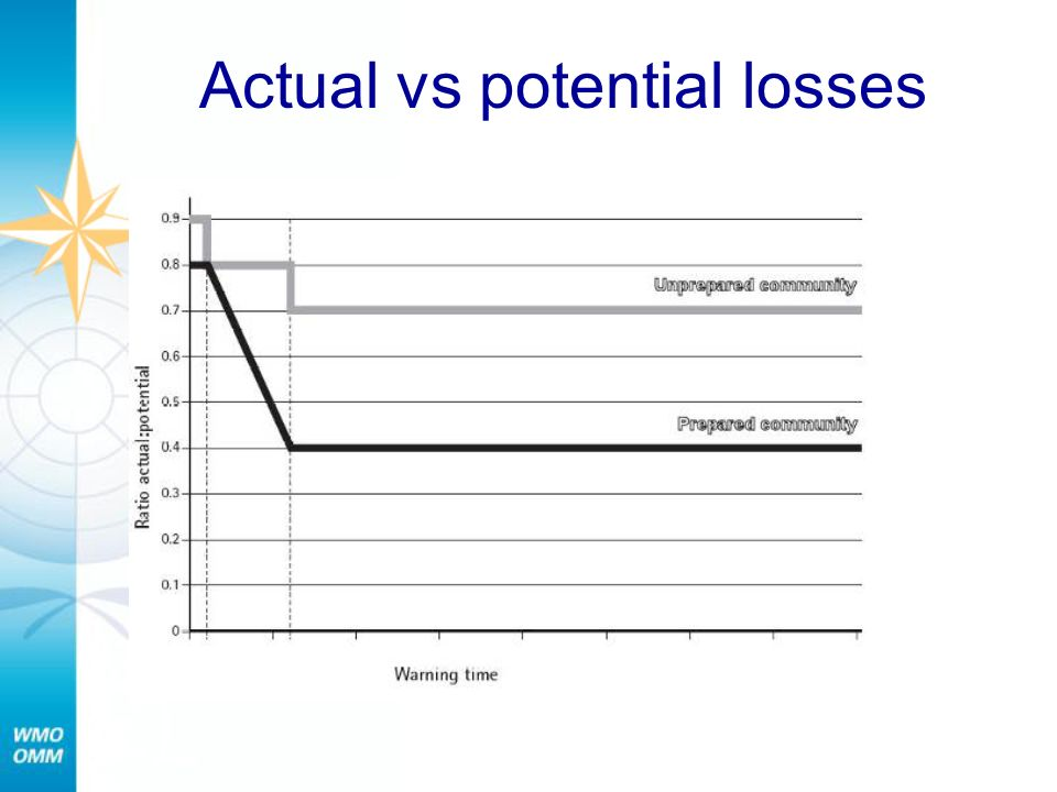 Actual vs potential losses