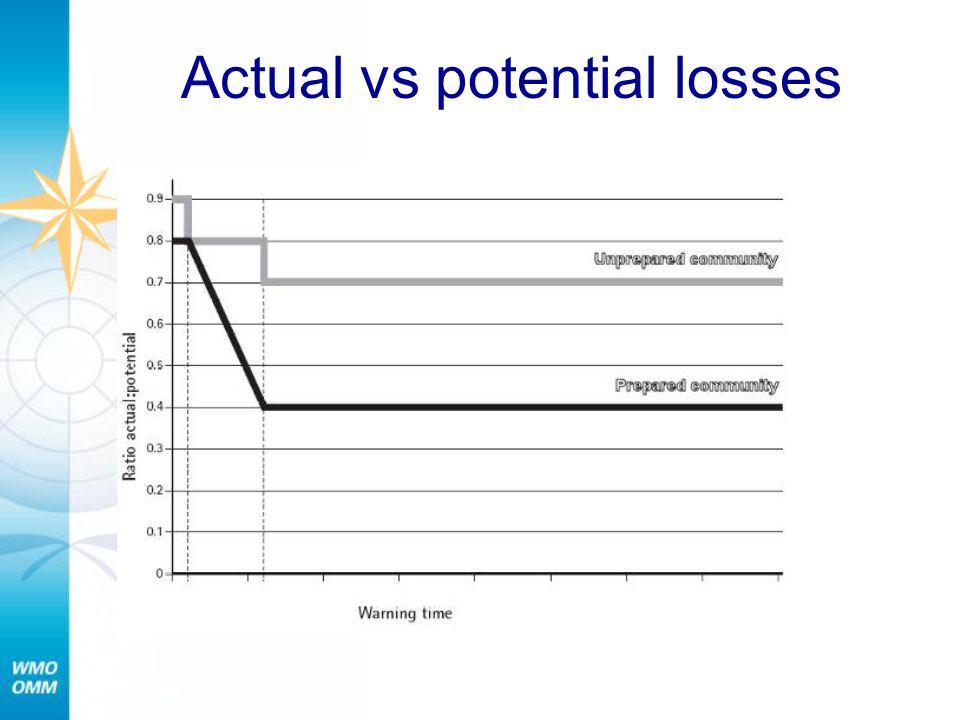 Actual vs potential losses