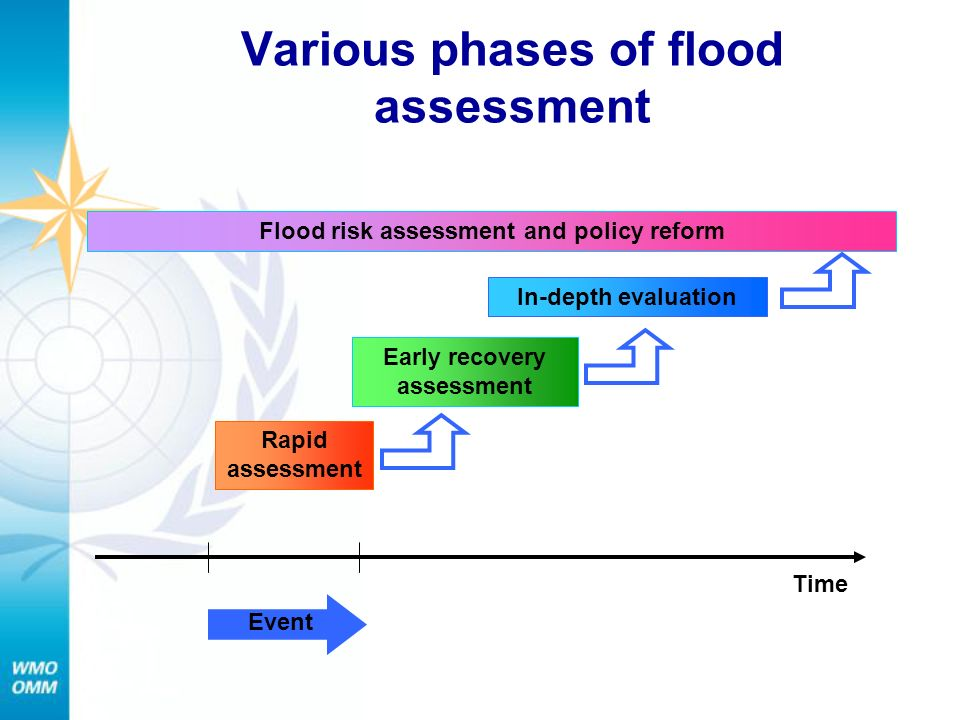 Various phases of flood assessment
