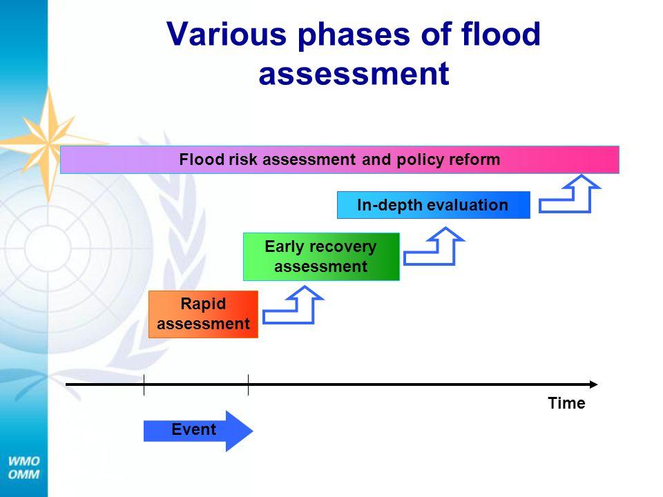 Various phases of flood assessment