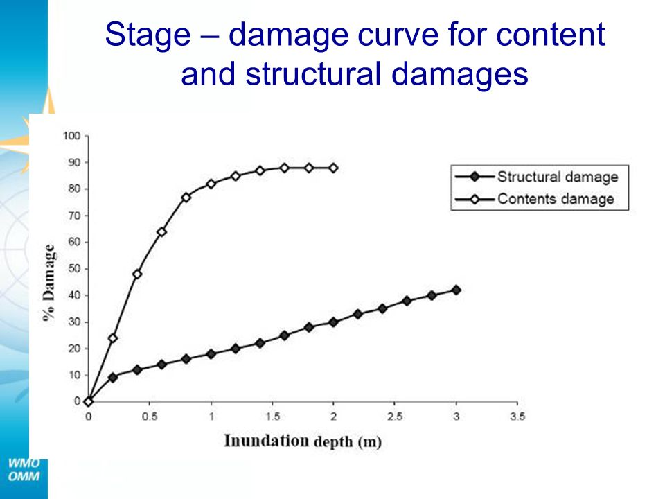 Stage – damage curve for content and structural damages