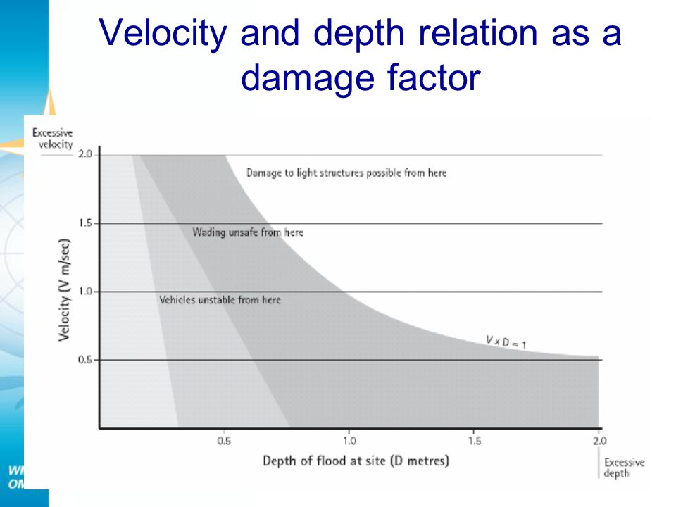 Velocity and depth relation as a damage factor