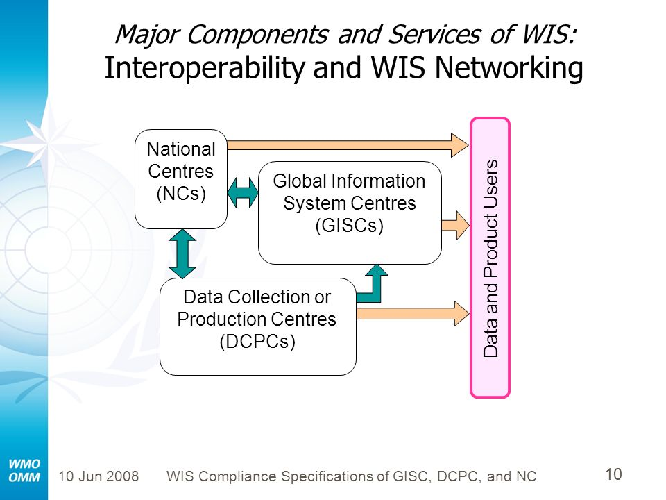 Major Components and Services of WIS: Interoperability and WIS Networking