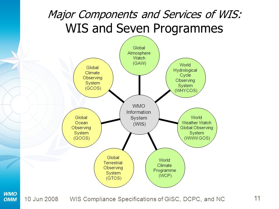 Major Components and Services of WIS: WIS and Seven Programmes