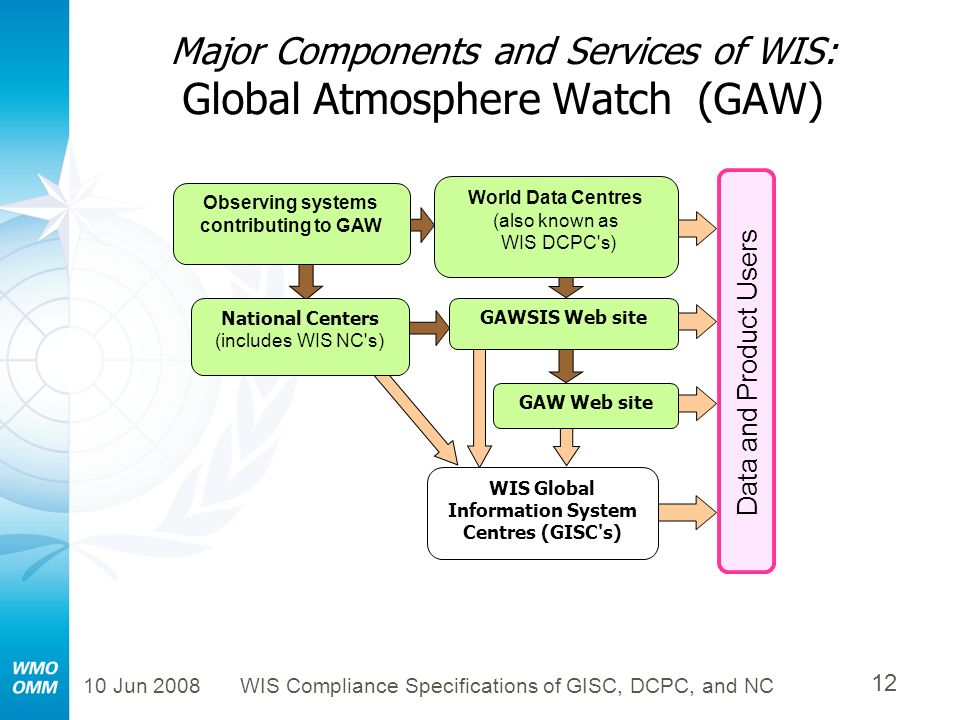 Major Components and Services of WIS: Global Atmosphere Watch (GAW)