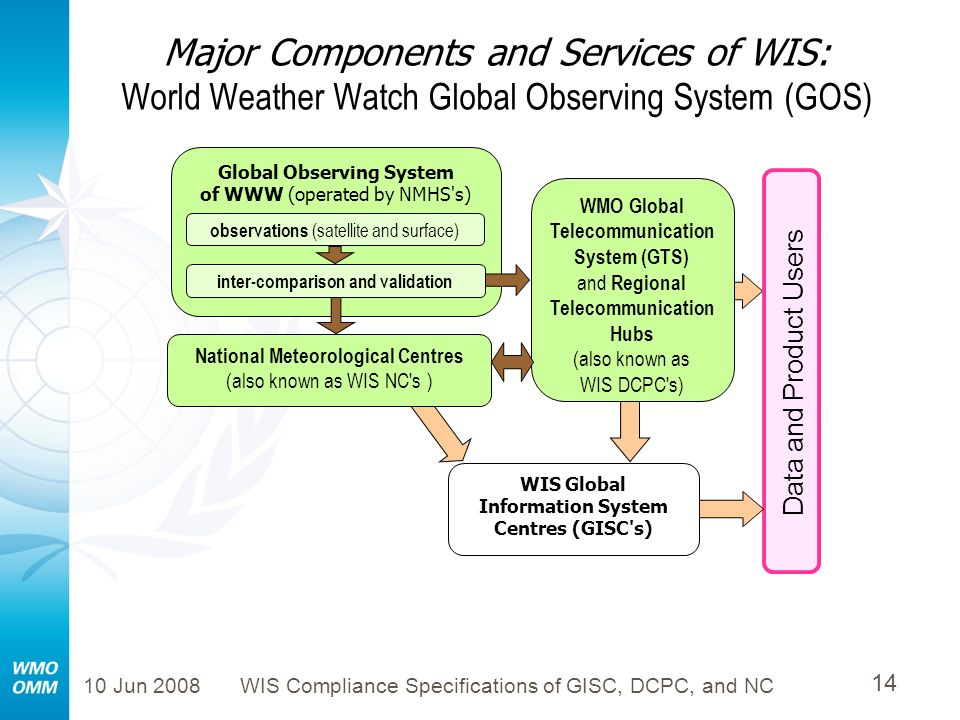 Major Components and Services of WIS: World Weather Watch Global Observing System (GOS)
