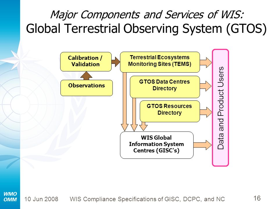 Major Components and Services of WIS: Global Terrestrial Observing System (GTOS)