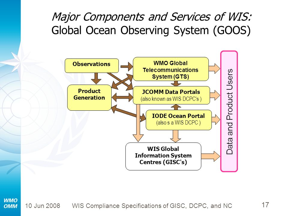 Major Components and Services of WIS: Global Ocean Observing System (GOOS)