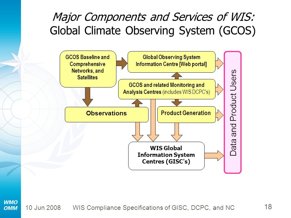 Major Components and Services of WIS: Global Climate Observing System (GCOS)