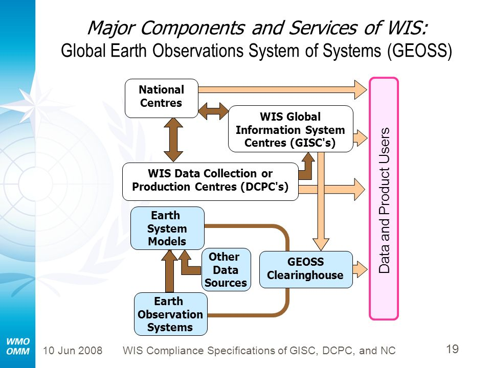 Major Components and Services of WIS: Global Earth Observations System of Systems (GEOSS)