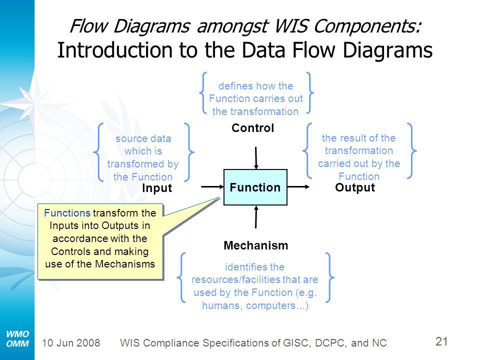 Flow Diagrams amongst WIS Components: Introduction to the Data Flow Diagrams