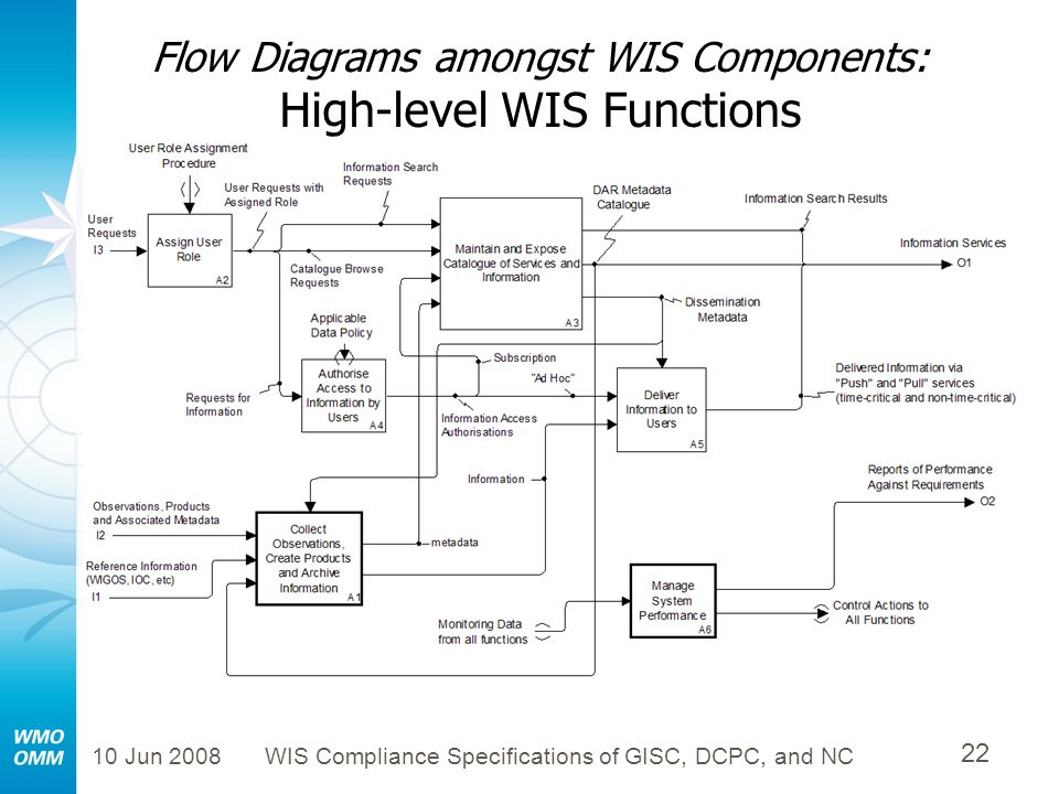 Flow Diagrams amongst WIS Components: High-level WIS Functions