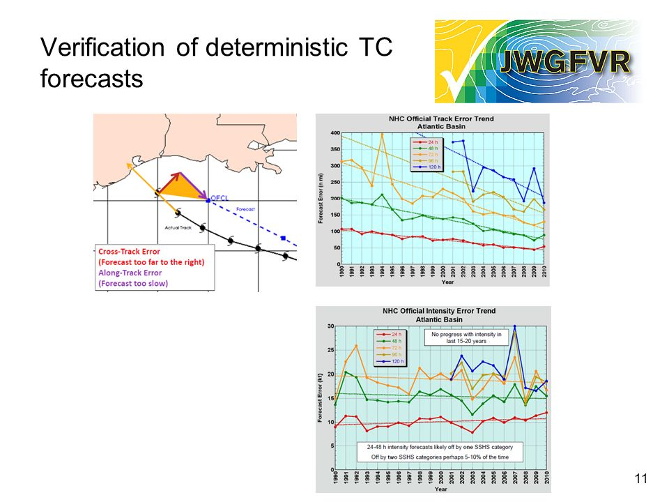 Verification of deterministic TC forecasts