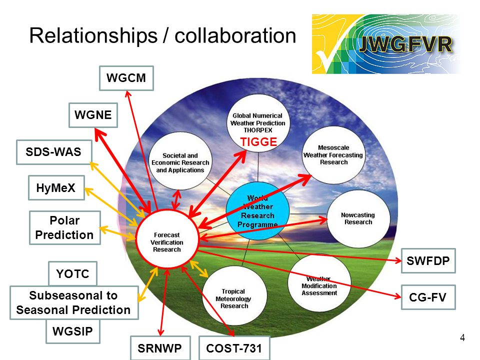 Relationships / collaboration