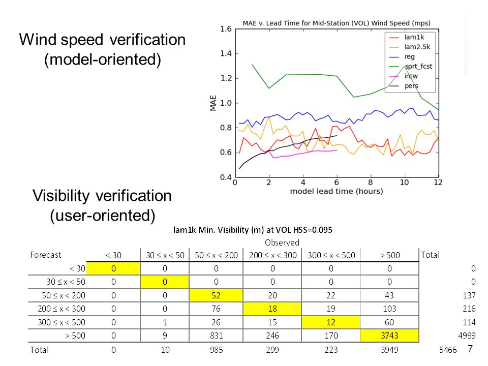 Wind speed verification (model-oriented)