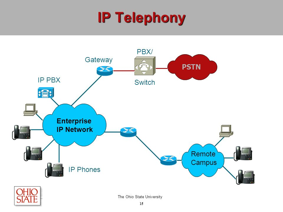 voip technology briefing ppt video online download VoIP Connection Diagram VoIP Connection Diagram