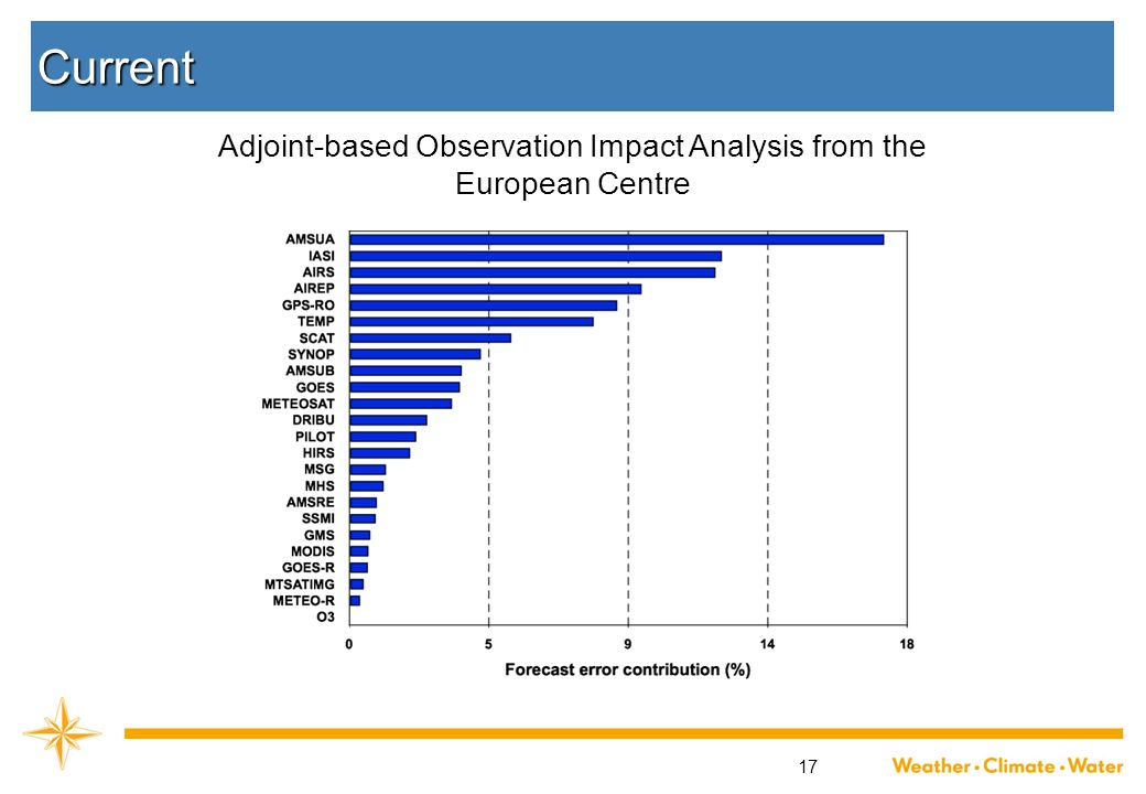 Adjoint-based Observation Impact Analysis from the European Centre