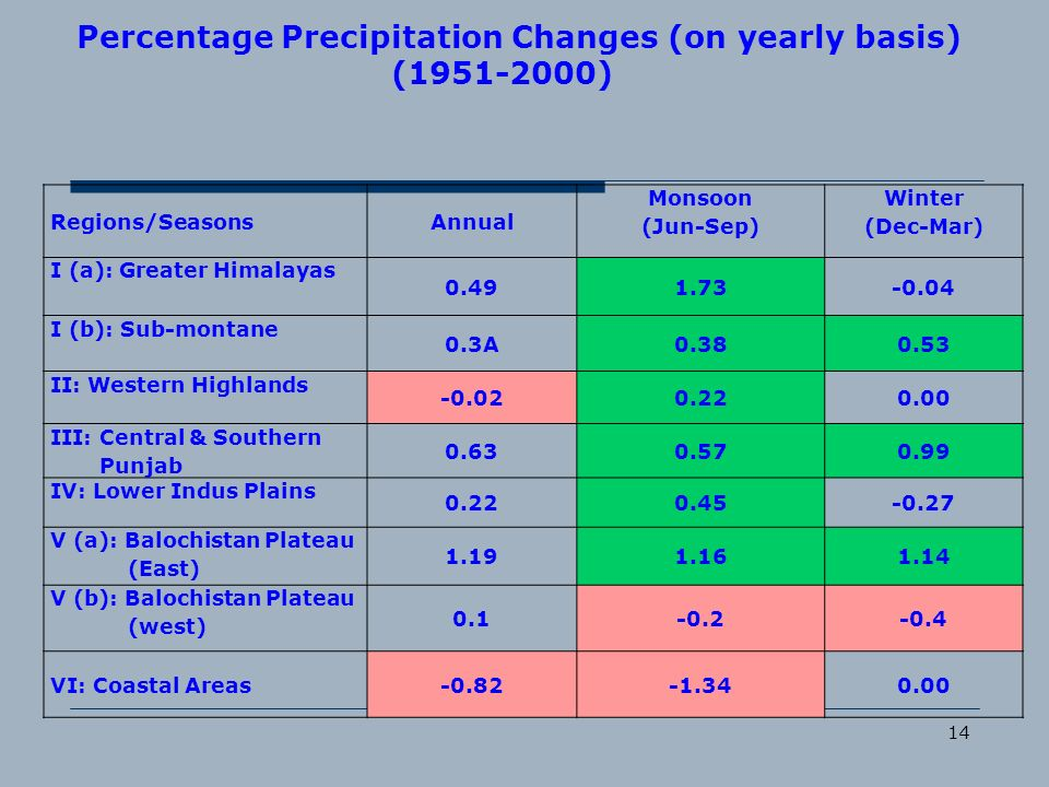 Percentage Precipitation Changes (on yearly basis) (1951-2000)