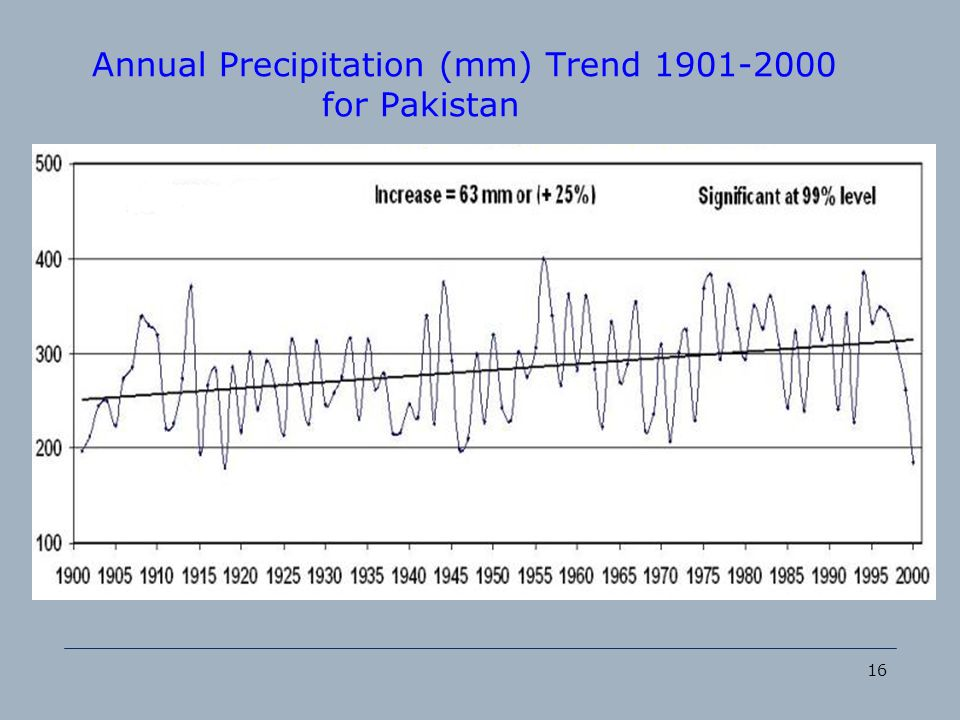 Annual Precipitation (mm) Trend 1901-2000 for Pakistan