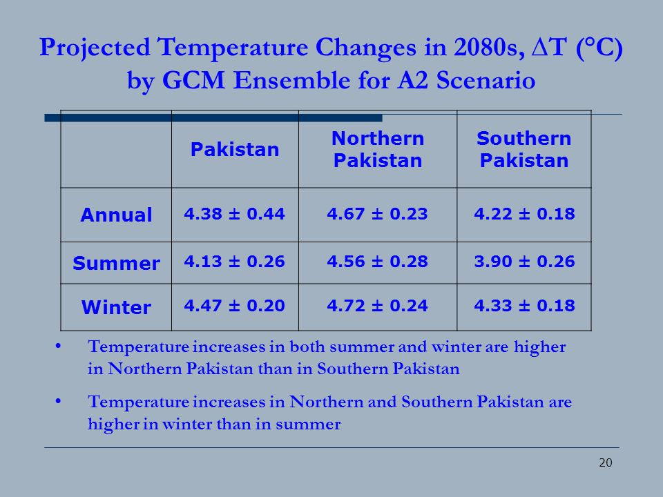 Projected Temperature Changes in 2080s, ∆T (°C) by GCM Ensemble for A2 Scenario
