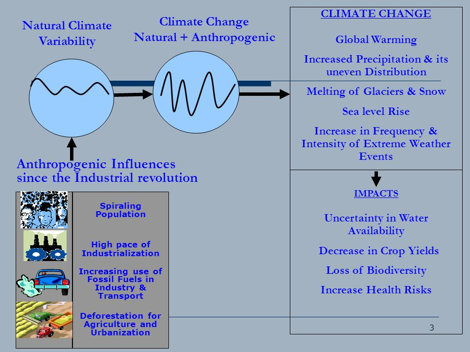 Anthropogenic Influences since the Industrial revolution